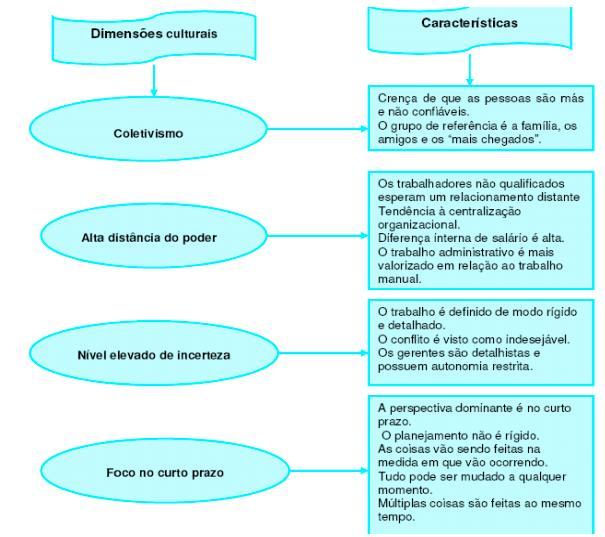 7f3a33ad02 1.2.6 A cultura brasileira e seus reflexos na cultura organizacional